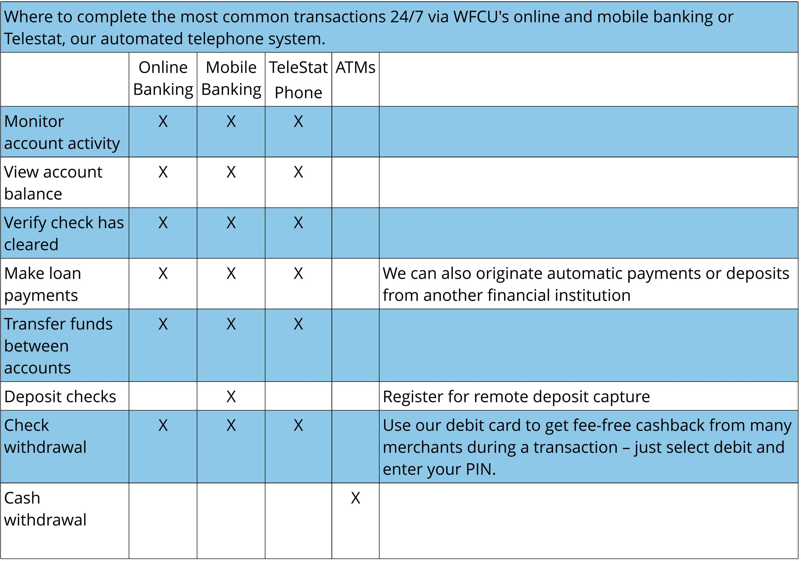 table for online/mobile banking transactions